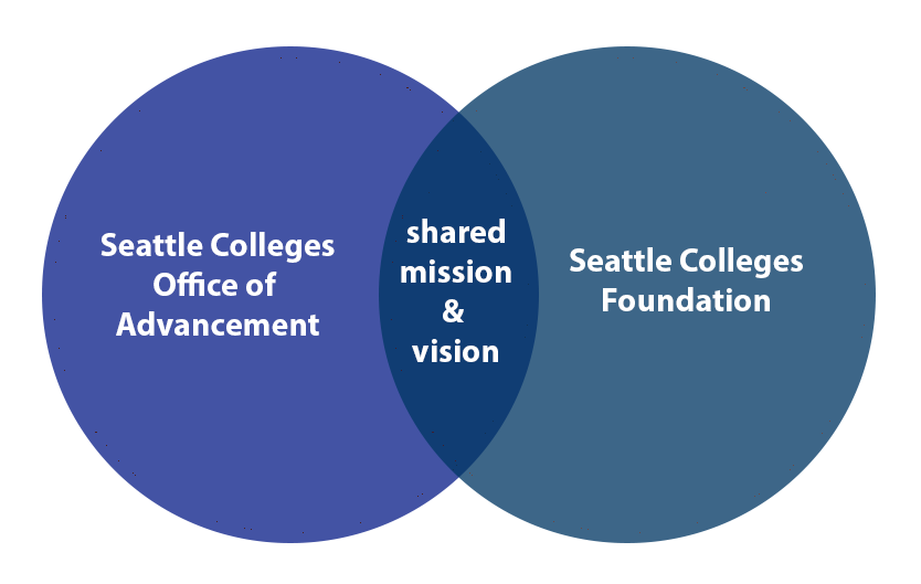 The Advancement Team and Seattle Colleges Foundation are two separate entities with a shared mission and vision (Venn diagram)