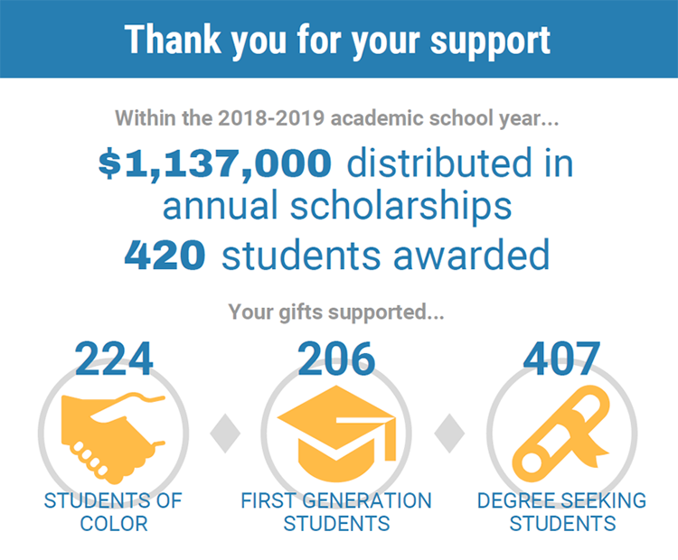 infographic showing $1.1 million distributed in scholarships within the 2018-19 academic year
